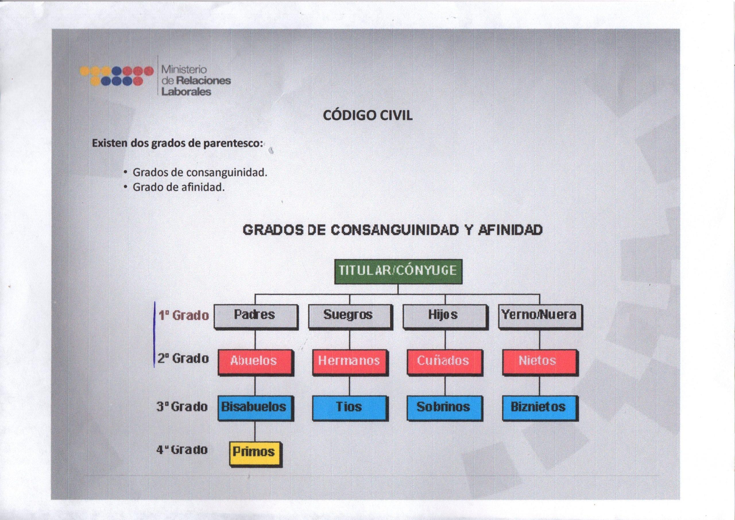 grados de consanguinidad y afinidad en Ecuador