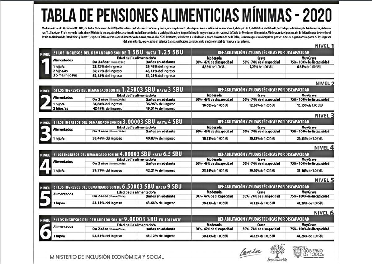 tabla de pensiones alimenticias
